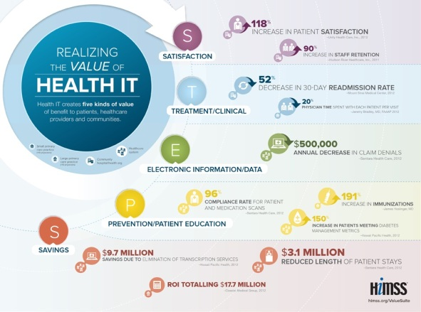 HIMSS_Infographic_v3